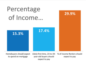 Why buying is better than renting